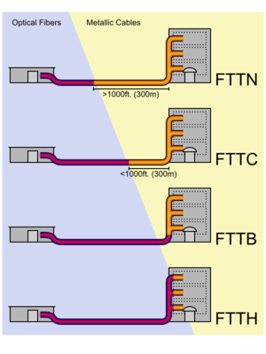 you can clearly see the difference in the two networks  see where the  representation of the cable turns orange on the fttn as compared to the  ftth?